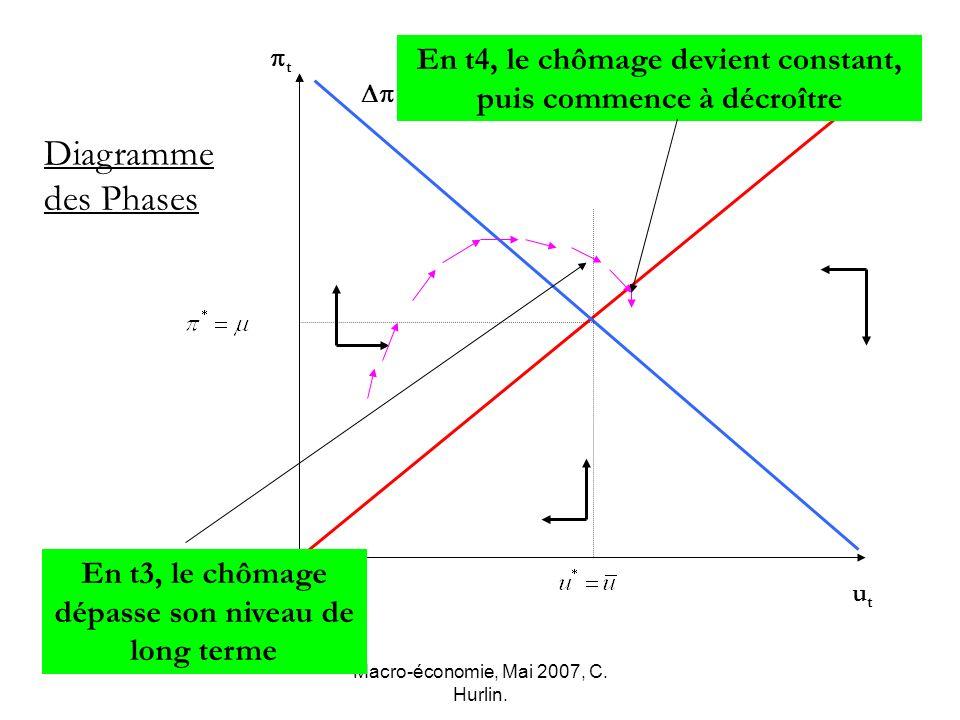 pt En t4, le chômage devient constant, puis commence à décroître. Dp=0. Du=0. Diagramme des Phases.