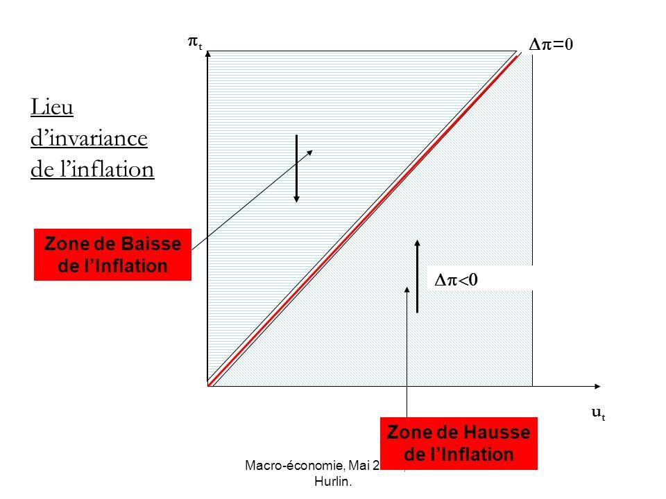 Zone de Baisse de l'Inflation Zone de Hausse de l'Inflation