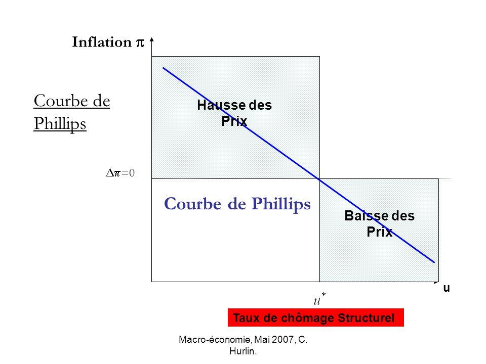 Macro-économie, Mai 2007, C. Hurlin.