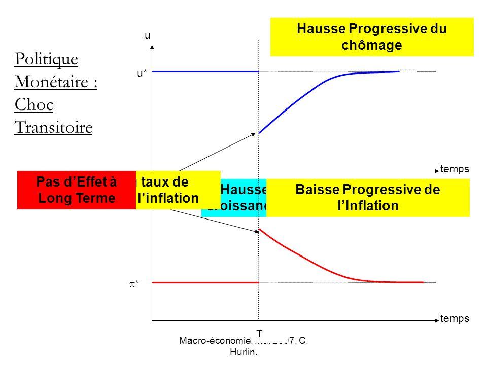 Politique Monétaire : Choc Transitoire