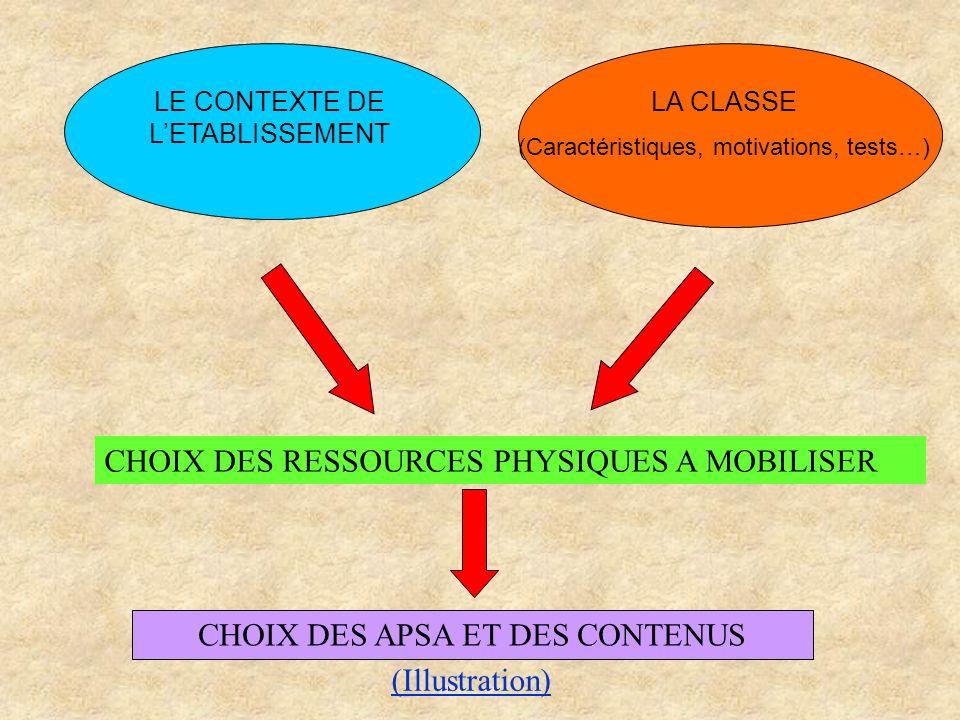 CHOIX DES RESSOURCES PHYSIQUES A MOBILISER