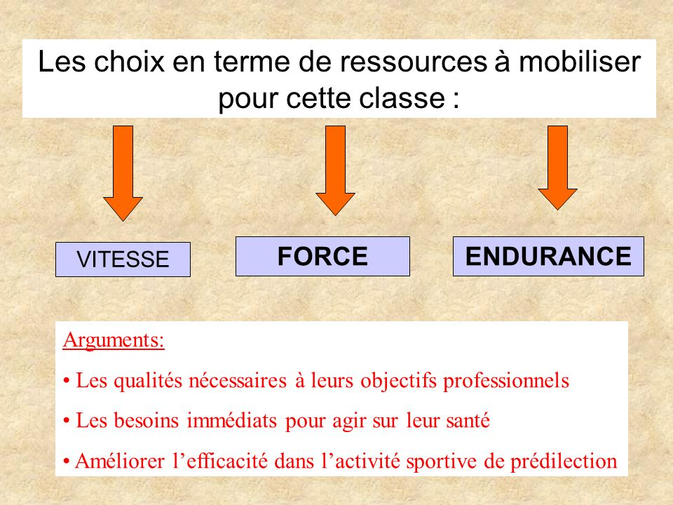 Les choix en terme de ressources à mobiliser pour cette classe :