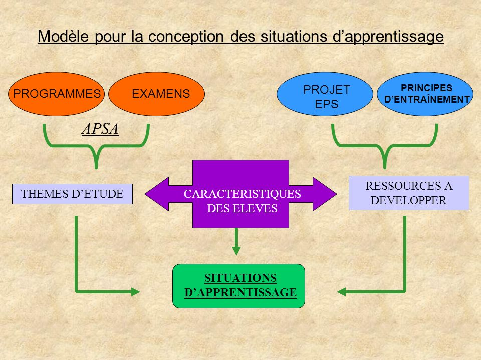 PRINCIPES D'ENTRAÎNEMENT SITUATIONS D'APPRENTISSAGE