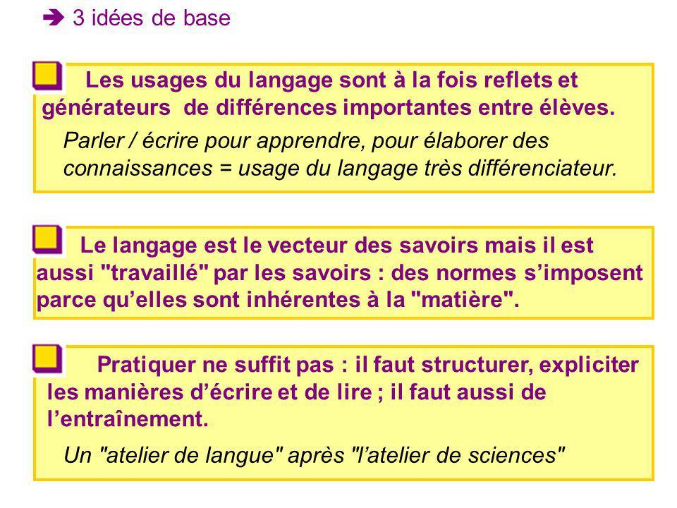  3 idées de base Les usages du langage sont à la fois reflets et générateurs de différences importantes entre élèves.