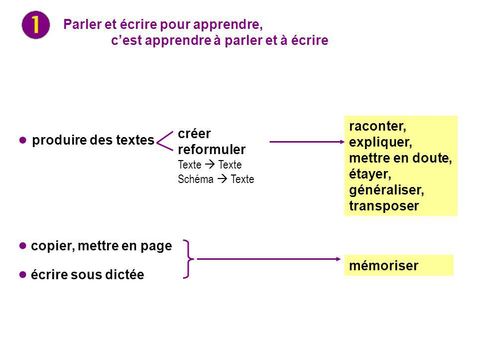 ● produire des textes ● copier, mettre en page ● écrire sous dictée