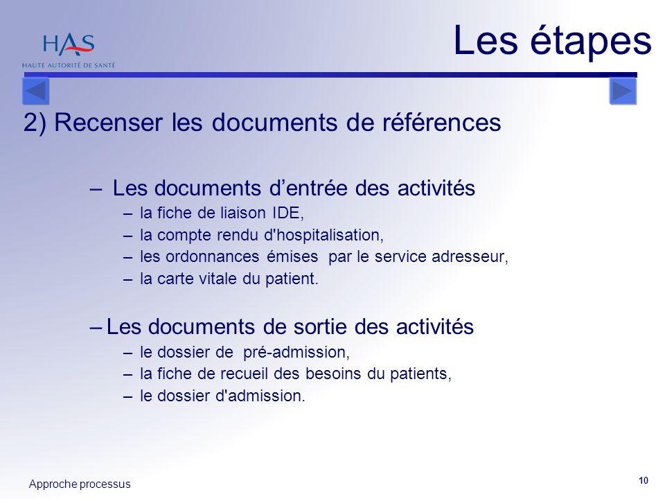 Les étapes 2) Recenser les documents de références