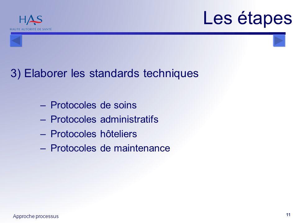 Les étapes 3) Elaborer les standards techniques Protocoles de soins