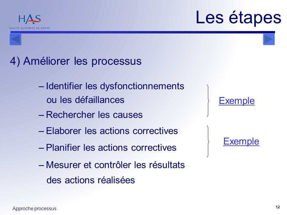 Les étapes 4) Améliorer les processus