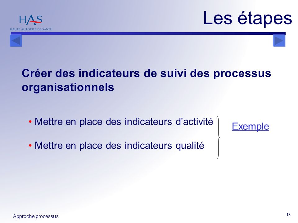 Les étapes Créer des indicateurs de suivi des processus organisationnels. Mettre en place des indicateurs d'activité.
