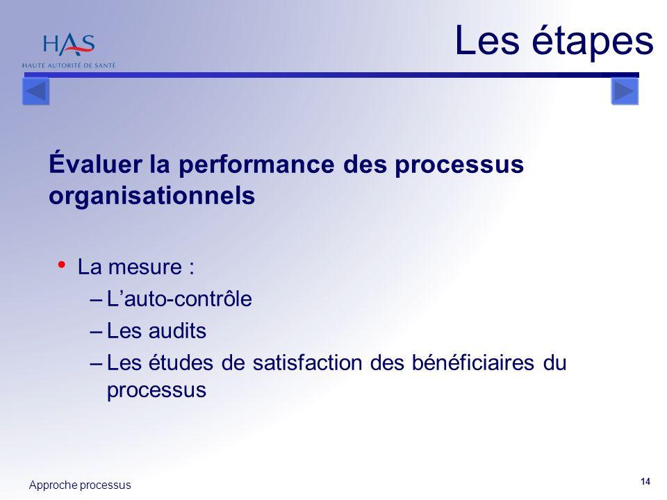 Les étapes Évaluer la performance des processus organisationnels