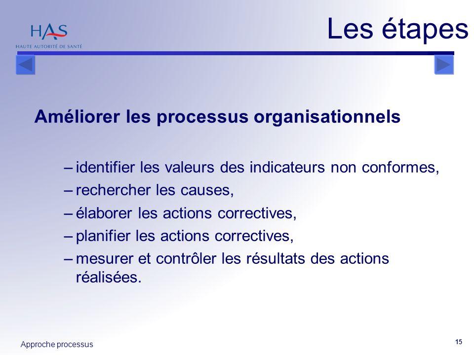 Les étapes Améliorer les processus organisationnels
