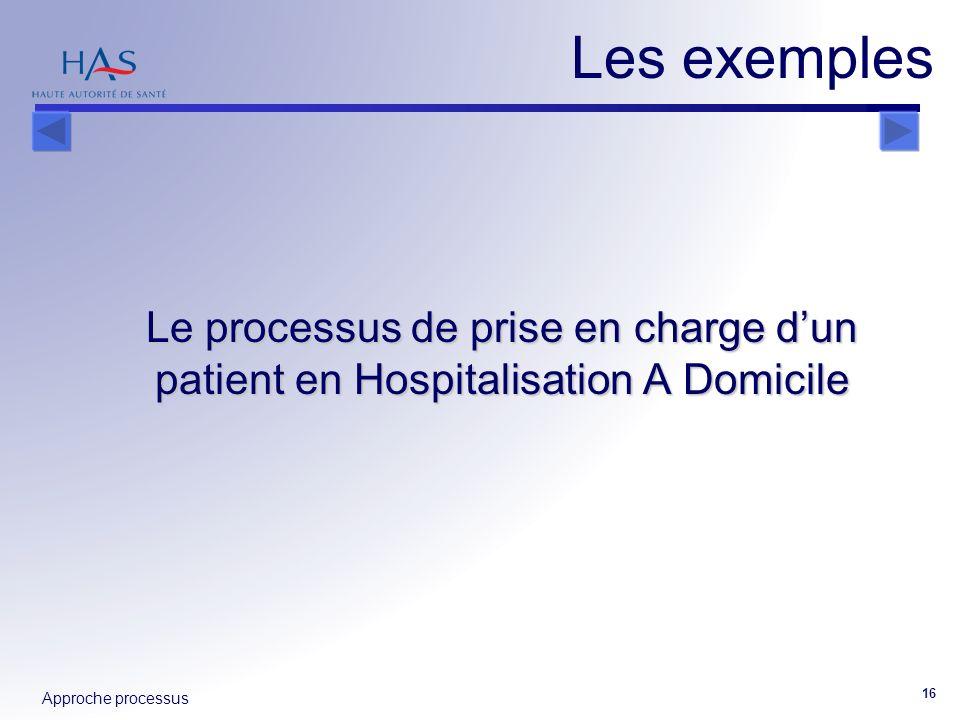 Les exemples Le processus de prise en charge d'un patient en Hospitalisation A Domicile
