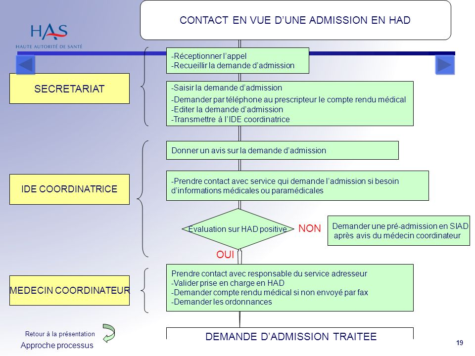 CONTACT EN VUE D'UNE ADMISSION EN HAD