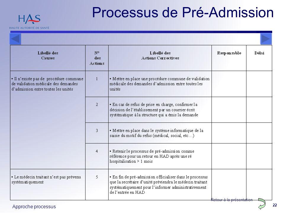Processus de Pré-Admission