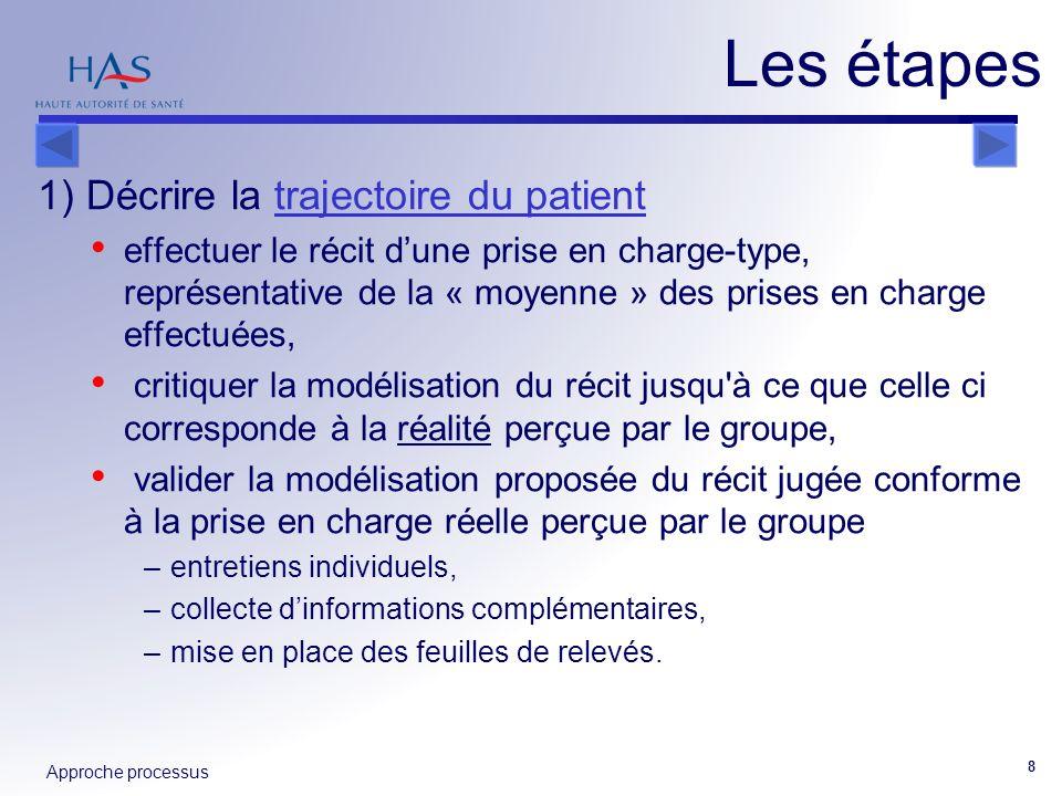 Les étapes 1) Décrire la trajectoire du patient