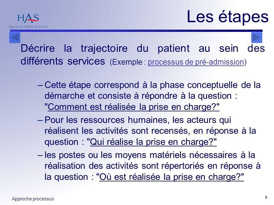 Les étapes Décrire la trajectoire du patient au sein des différents services (Exemple : processus de pré-admission)