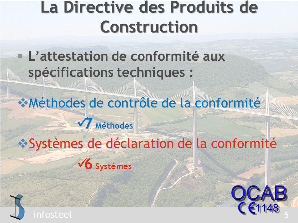 La Directive des Produits de Construction
