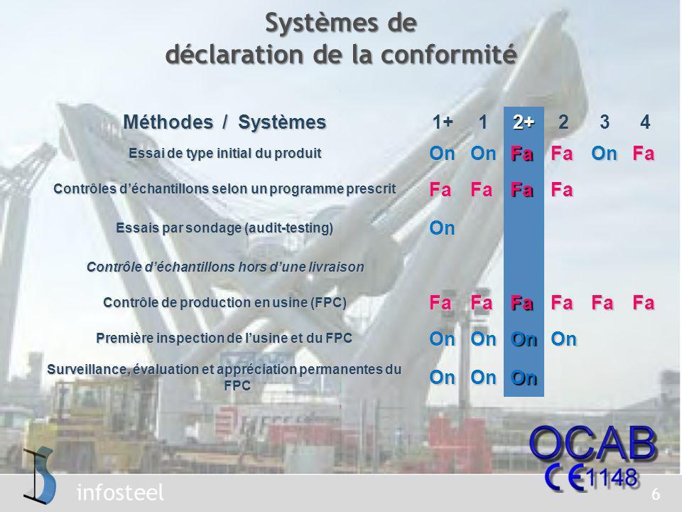 Systèmes de déclaration de la conformité
