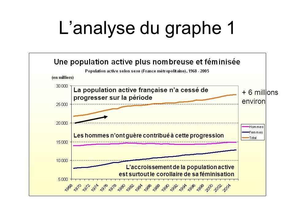 L'analyse du graphe 1 + 6 millions environ