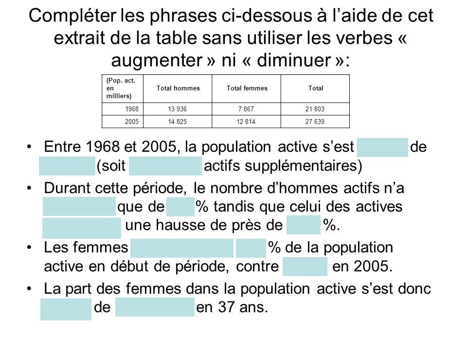 Compléter les phrases ci-dessous à l'aide de cet extrait de la table sans utiliser les verbes « augmenter » ni « diminuer »: