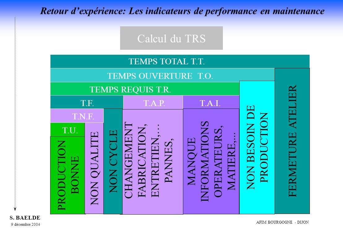 Calcul du TRS FERMETURE ATELIER NON BESOIN DE PRODUCTION