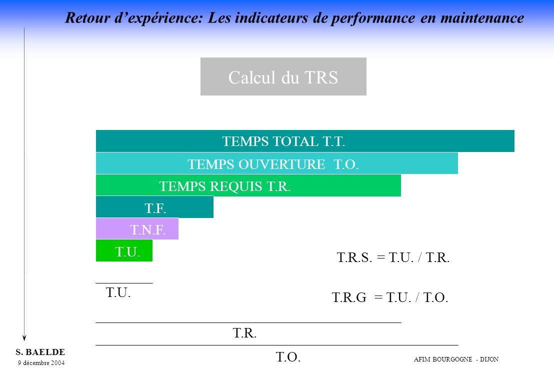 Calcul du TRS TEMPS TOTAL T.T. TEMPS OUVERTURE T.O. TEMPS REQUIS T.R.