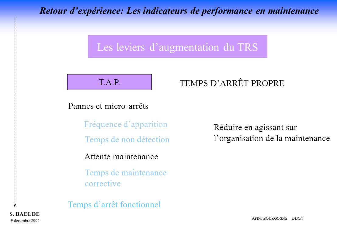 Les leviers d'augmentation du TRS
