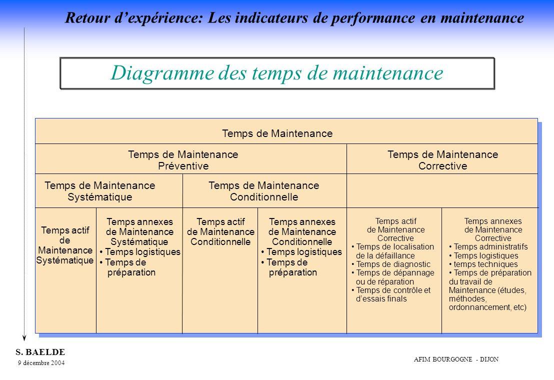 Diagramme des temps de maintenance