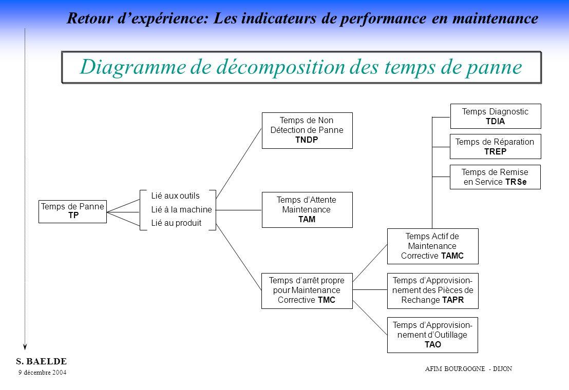 Diagramme de décomposition des temps de panne