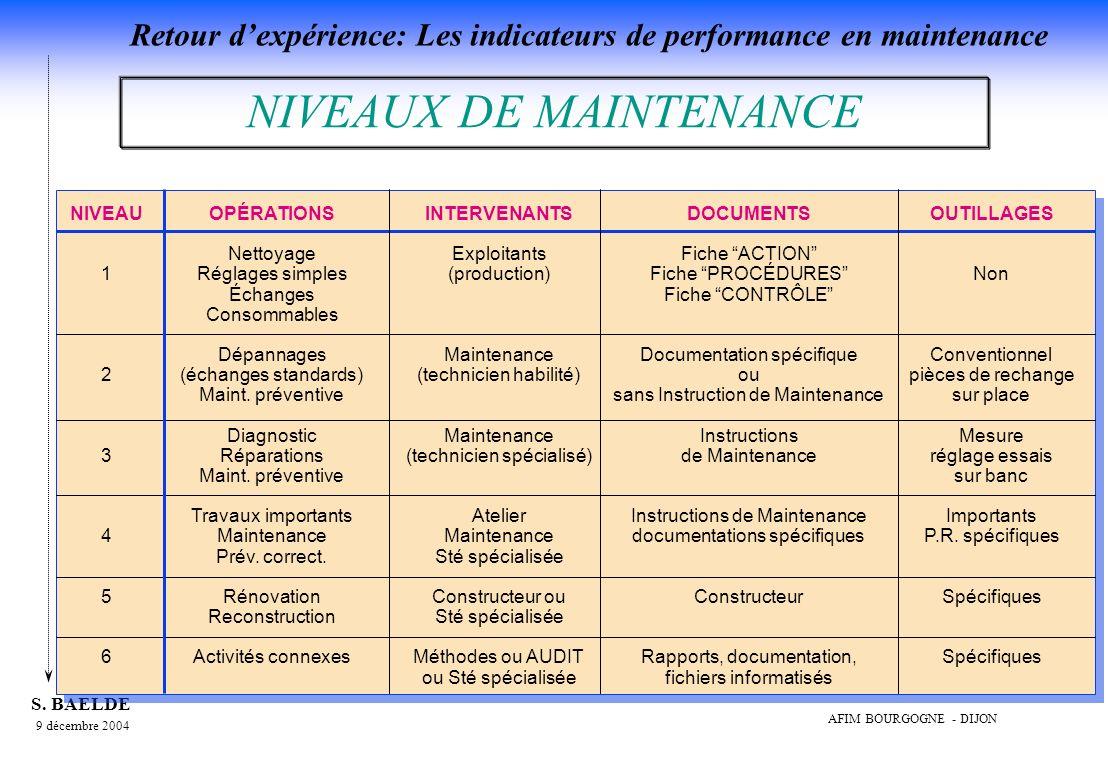 NIVEAUX DE MAINTENANCE