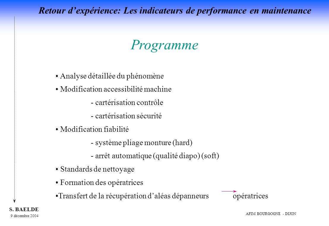 Programme • Analyse détaillée du phénomène