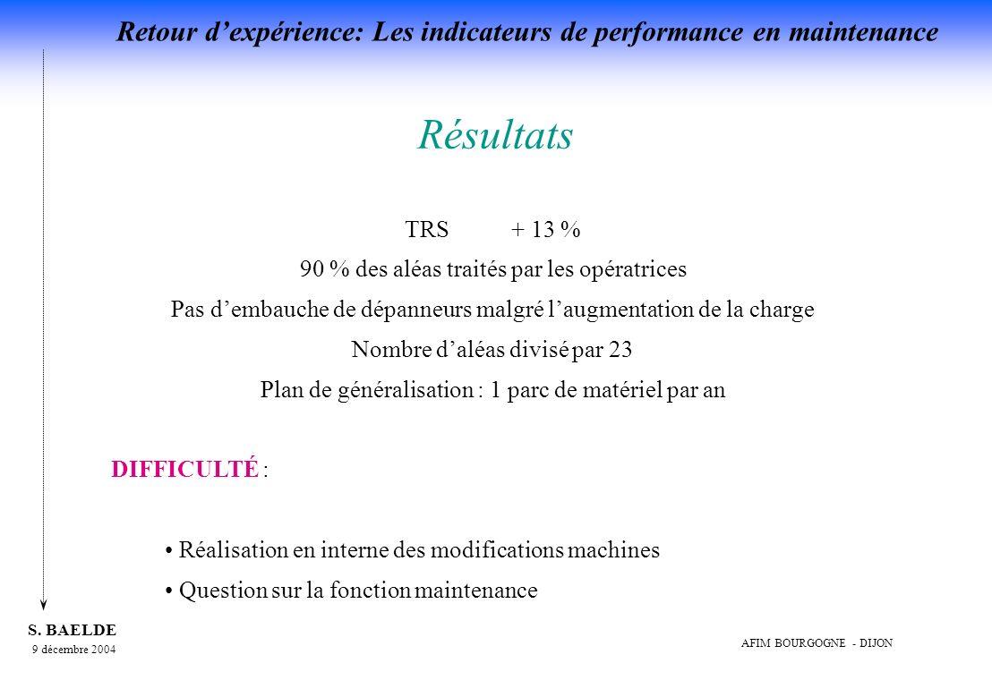 Résultats TRS + 13 % 90 % des aléas traités par les opératrices