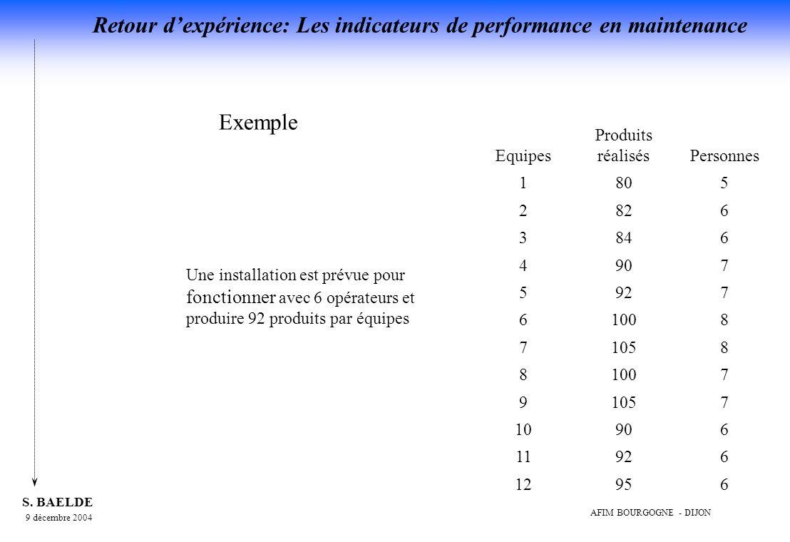 Exemple Equipes Produits réalisés Personnes 1 80 5 2 82 6 3 84 4 90 7