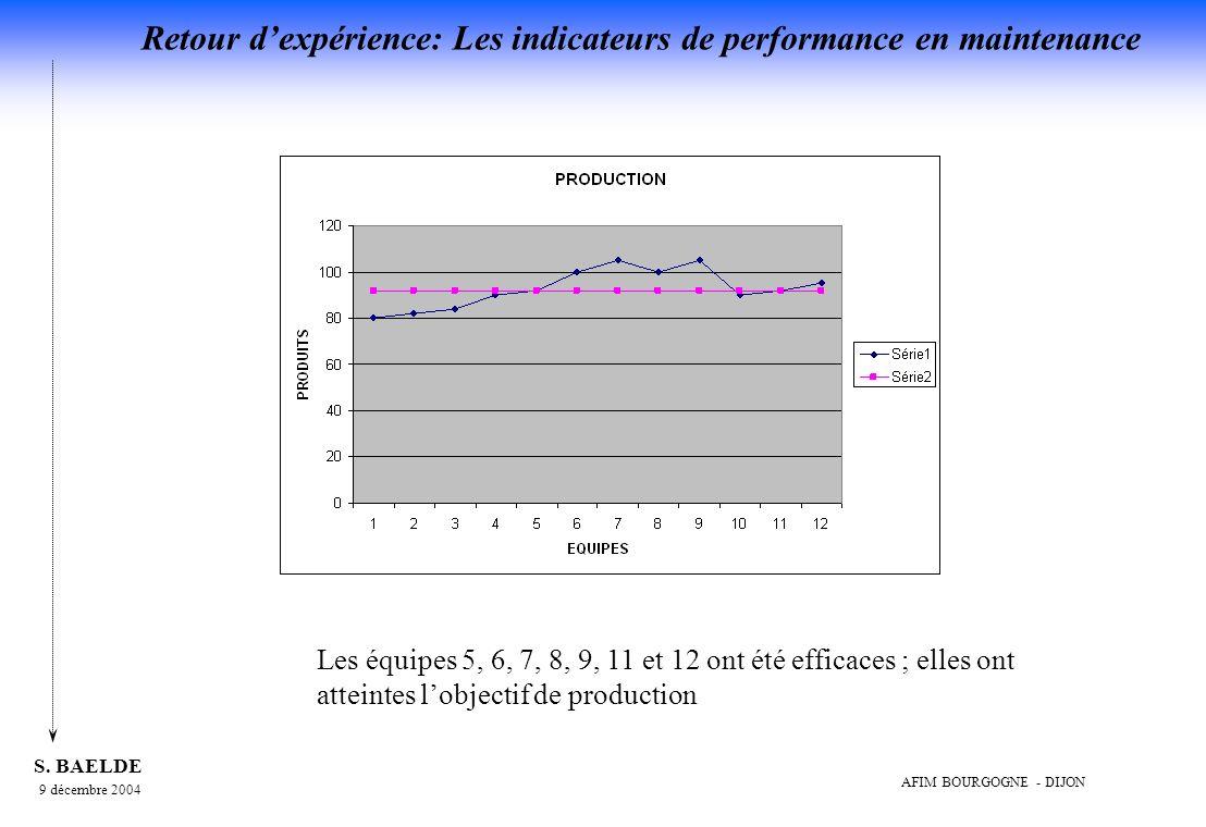 Les équipes 5, 6, 7, 8, 9, 11 et 12 ont été efficaces ; elles ont atteintes l'objectif de production