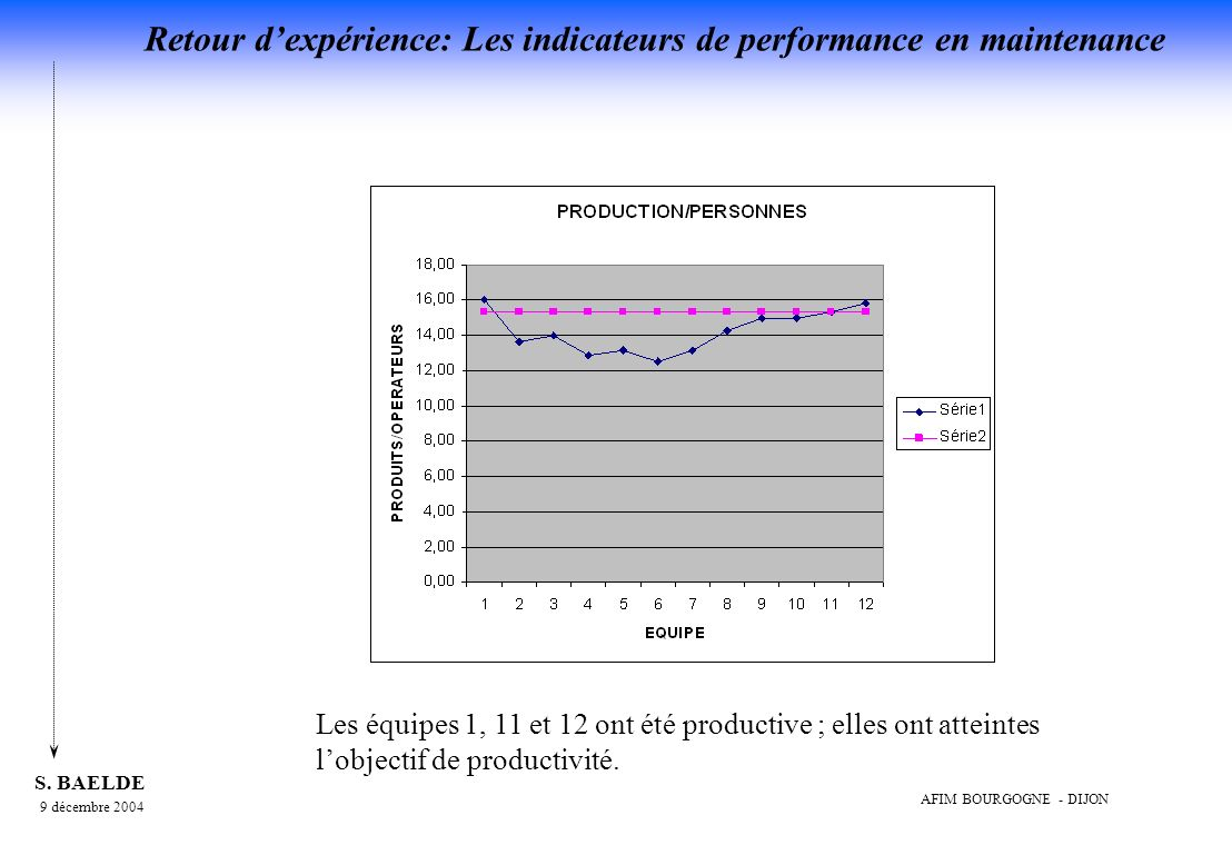 Les équipes 1, 11 et 12 ont été productive ; elles ont atteintes l'objectif de productivité.
