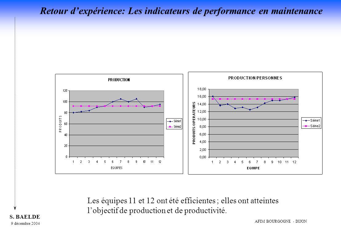 Les équipes 11 et 12 ont été efficientes ; elles ont atteintes l'objectif de production et de productivité.