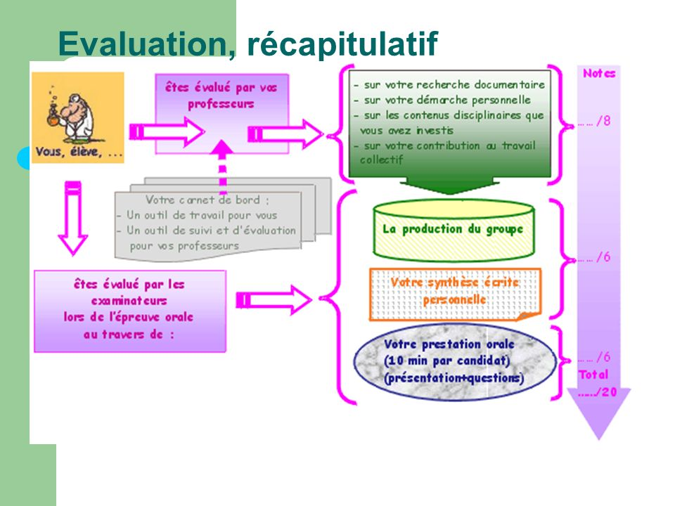 Evaluation, récapitulatif