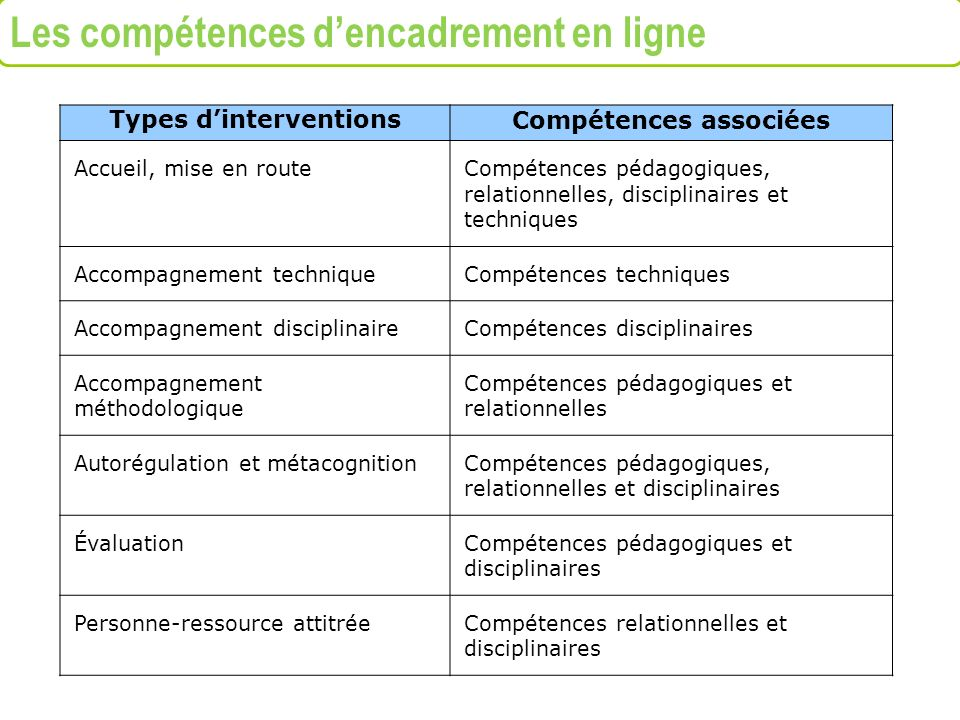 Types d'interventions Compétences associées
