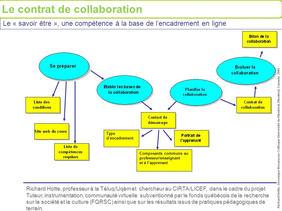 Le contrat de collaboration