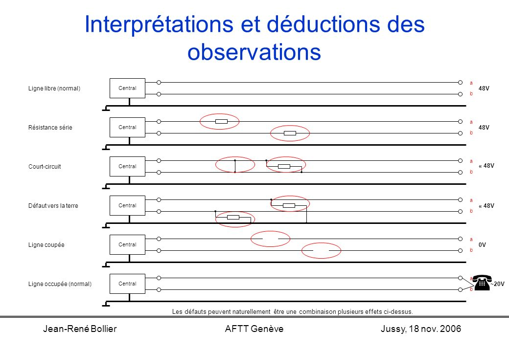 Interprétations et déductions des observations