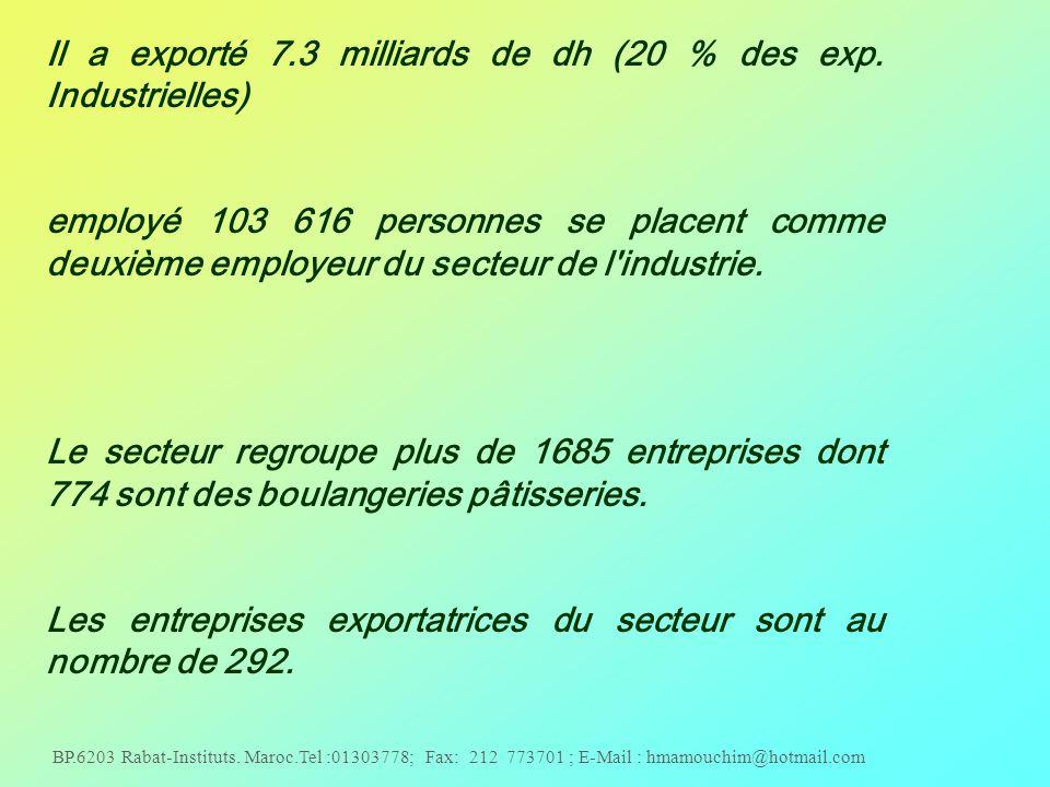 Il a exporté 7.3 milliards de dh (20 % des exp. Industrielles)