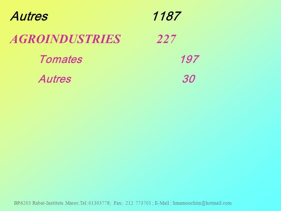 Autres 1187 AGROINDUSTRIES 227 Tomates 197 Autres 30