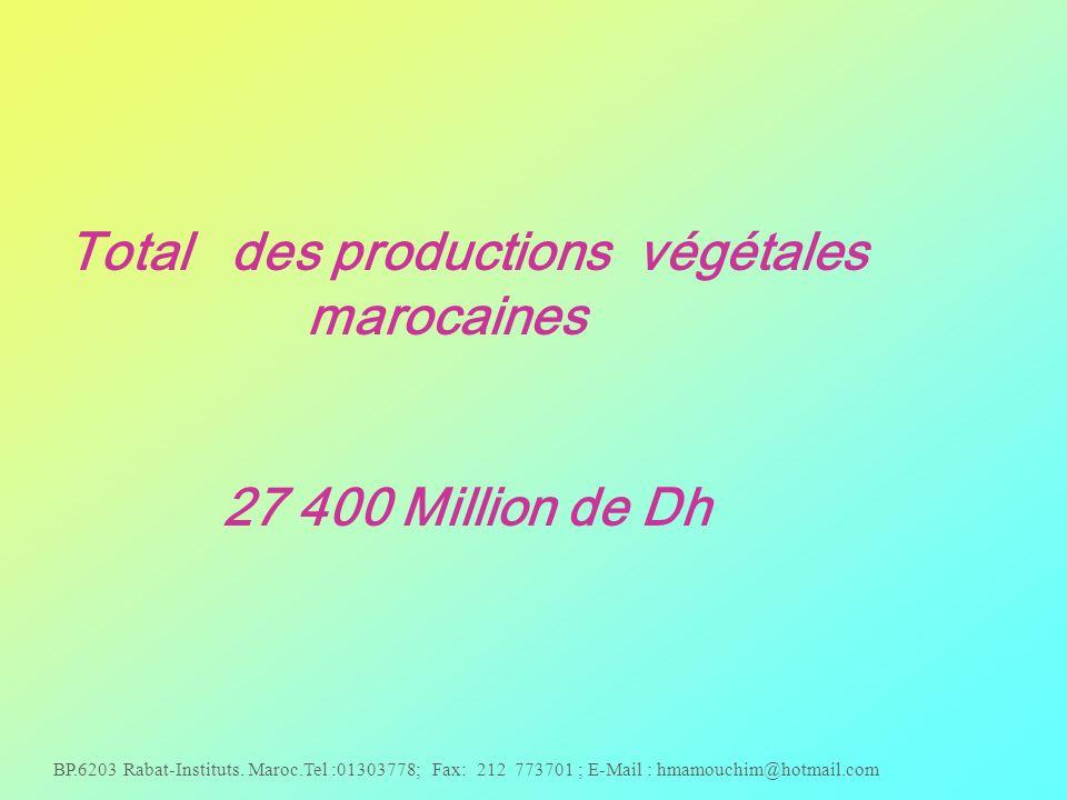 Total des productions végétales marocaines