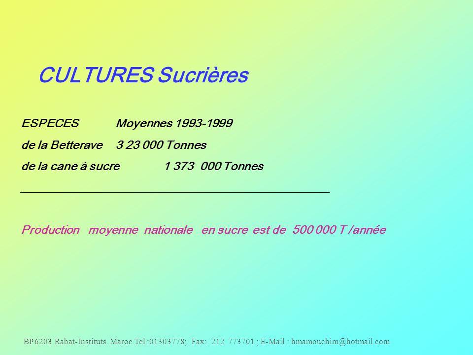 de la cane à sucre 1 373 000 Tonnes