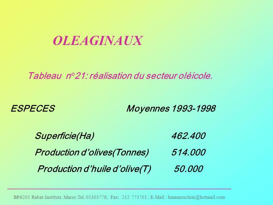 Tableau n°21: réalisation du secteur oléicole.