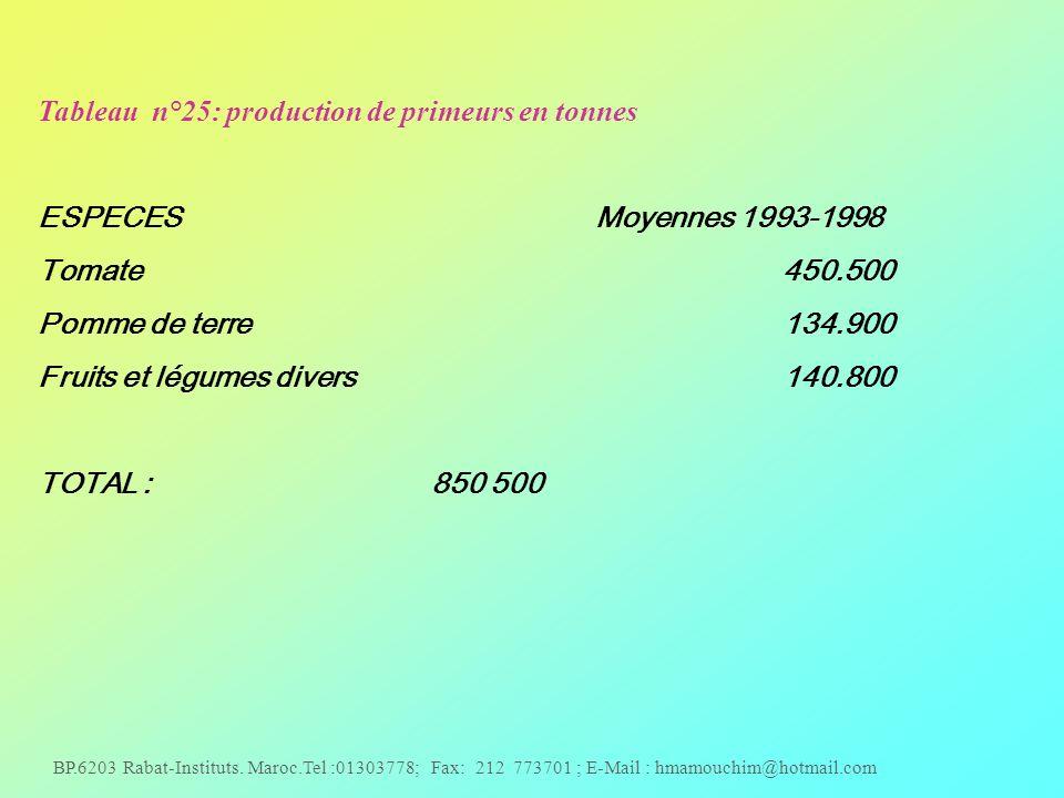 Tableau n°25: production de primeurs en tonnes