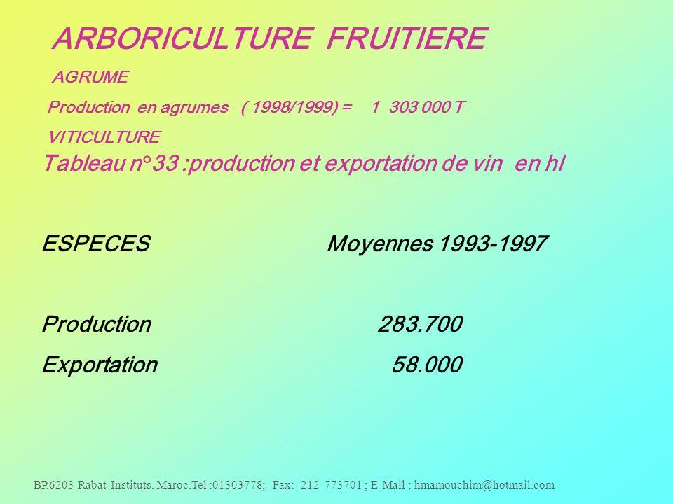Tableau n°33 :production et exportation de vin en hl