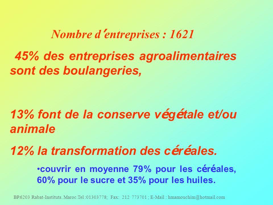 Nombre d'entreprises : 1621