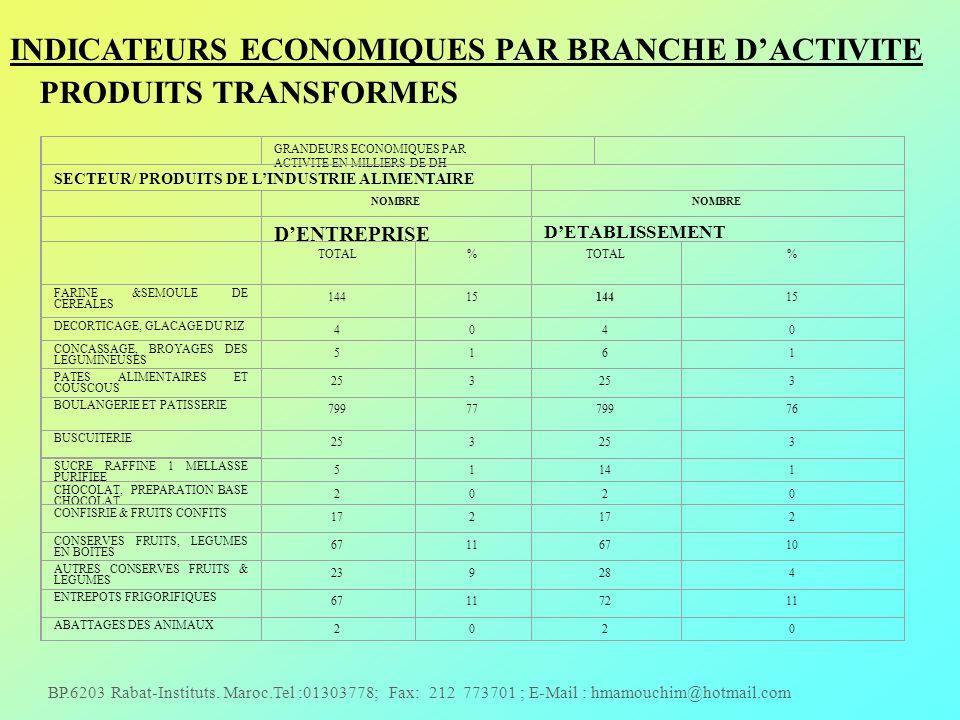 INDICATEURS ECONOMIQUES PAR BRANCHE D'ACTIVITE PRODUITS TRANSFORMES