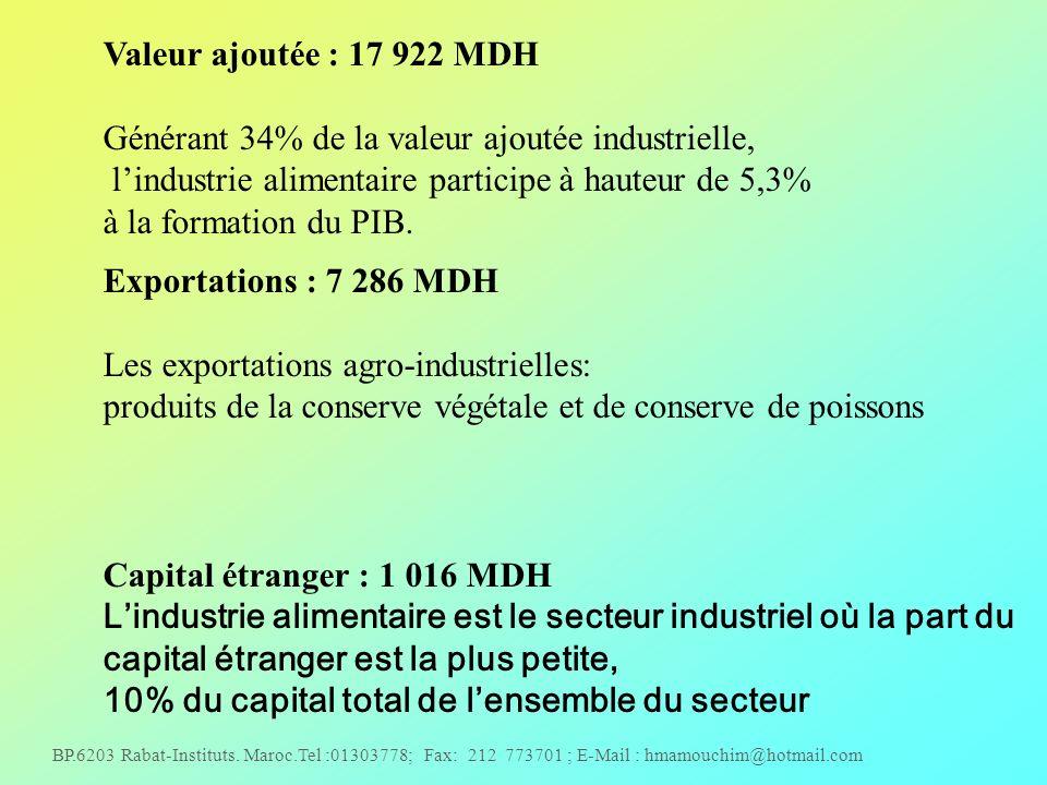 Valeur ajoutée : 17 922 MDH Générant 34% de la valeur ajoutée industrielle, l'industrie alimentaire participe à hauteur de 5,3%